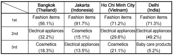 Report 17-Online Shopping Trends in 4 Asian Cities | INTAGE