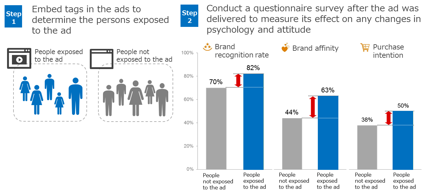 Asia Mobile Panel (Survey respondents dedicated to