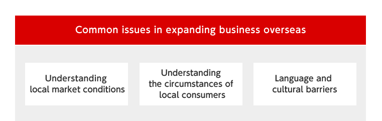 Common issues for overseas business development / Understanding the local market situation / Understanding the current status of the local residents / Cultural and language barriers